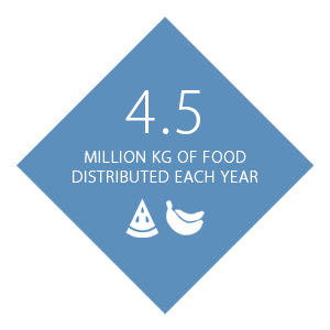 Kilograms of food distributed each year by Moisson Laurentides
